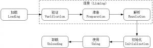 《深入理解Java虚拟机》——04虚拟机类加载机制-01