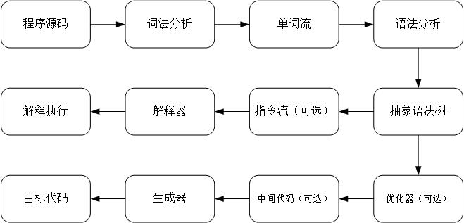 《深入理解Java虚拟机》——05虚拟机字节码执行引擎-02