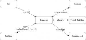 《深入理解Java虚拟机》——07高效并发-01